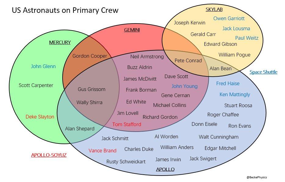US Astronauts on primary crew (Diagrama de Venn de los primeros astronautas norteamericanos). Fuente: @beckephysics