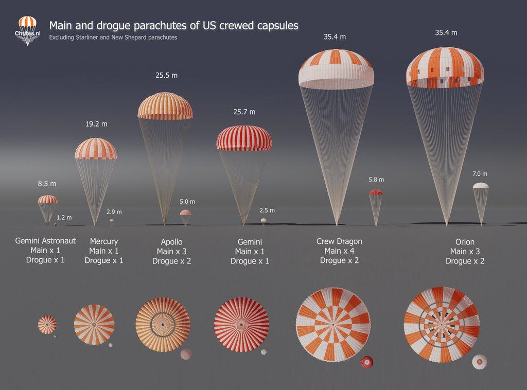 Comparativa de los tamaños de los paracaídas de las naves tripuladas espaciales norteamericanas. Fuente: Chutes.nl