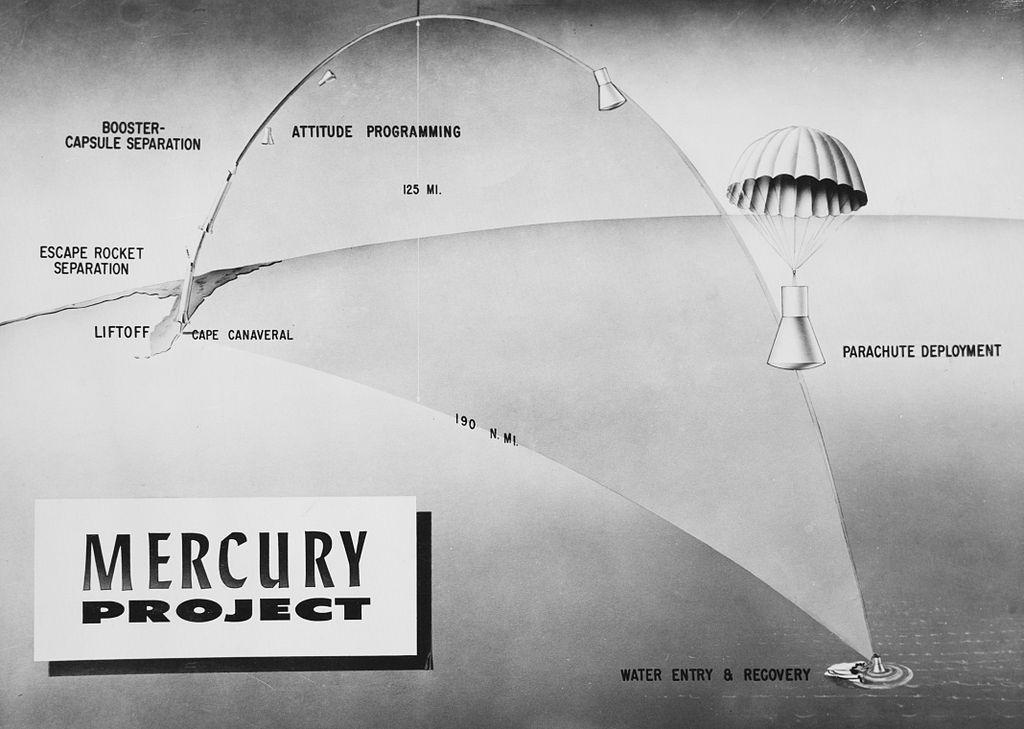 Perfil típico de un vuelo suborbital como el realizador por Shepard en el Programa Mercury. Foto NASA