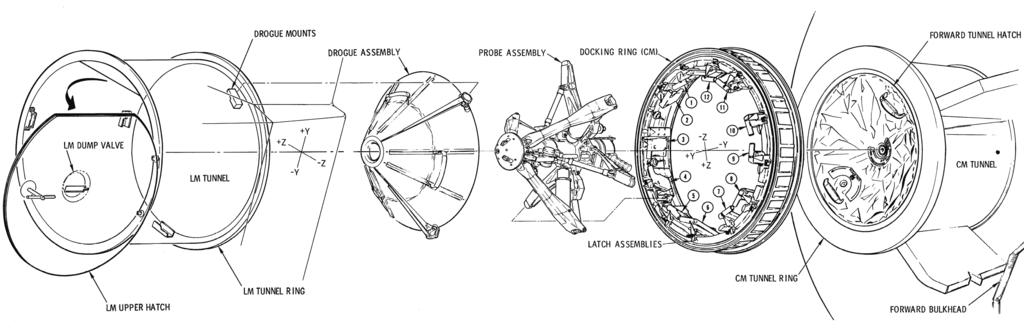 Mecanismo de acoplamiento entre el módulo de mando y el módulo lunar de las naves Apolo (Apollo Operations Handbook)