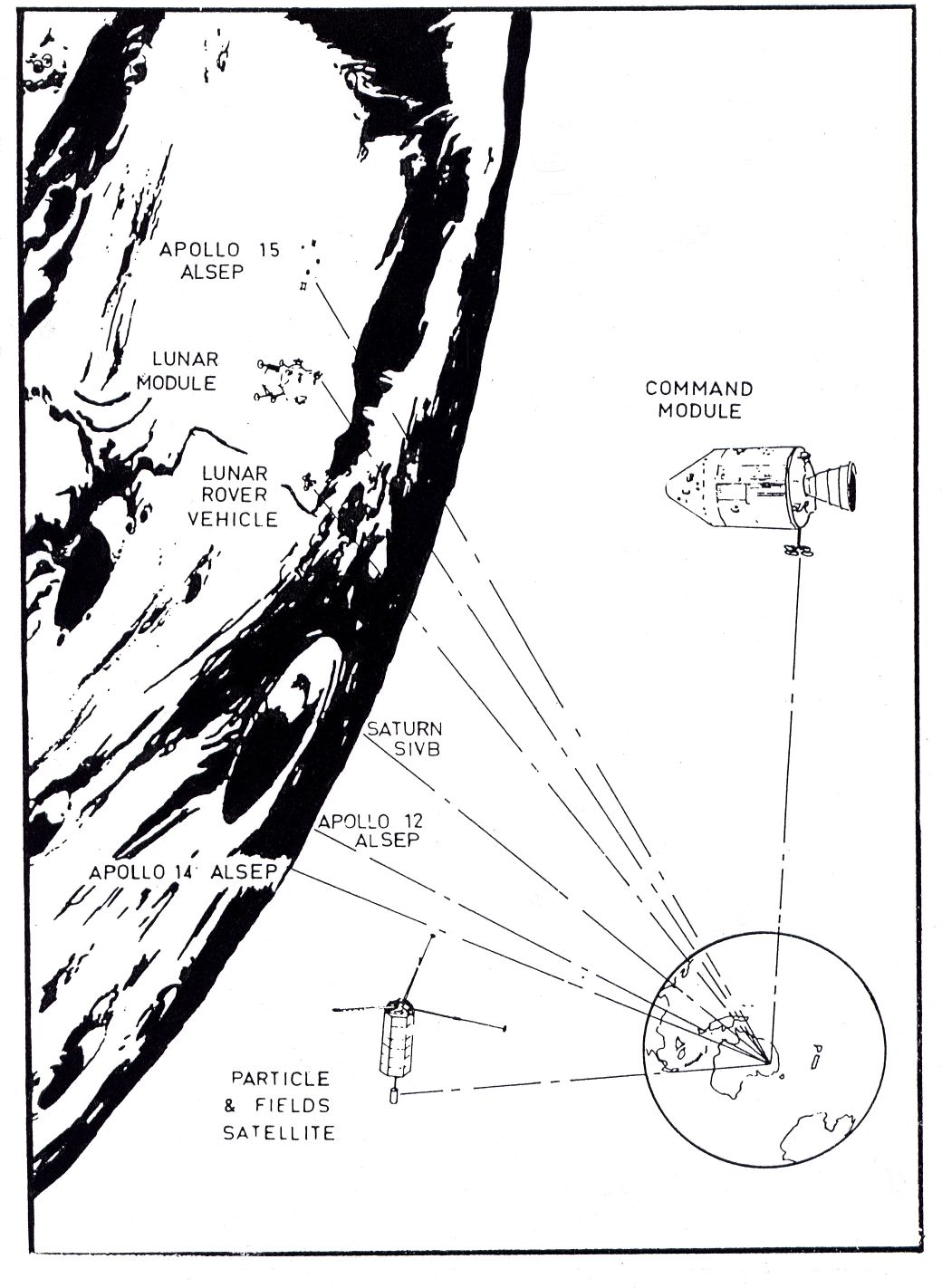 Todas las comunicaciones establecidas durante el Apolo 15 (www.honeysucklecreek.net)